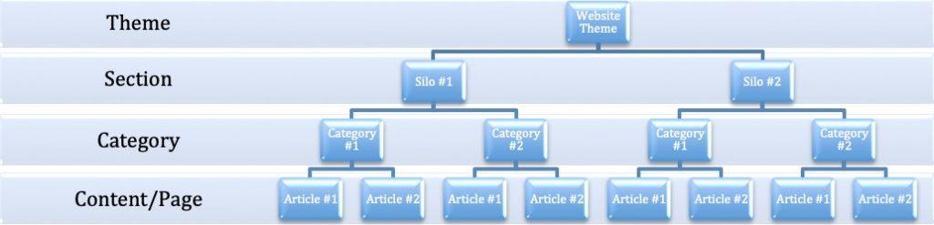 SEO Silo Hierarchy